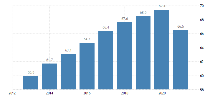 ireland employment rate from 15 to 64 years eurostat data