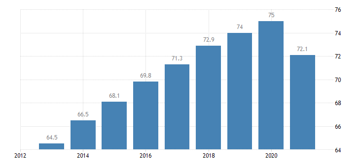 ireland employment rate from 20 to 64 years eurostat data