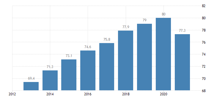 ireland employment rate from 25 to 54 years eurostat data