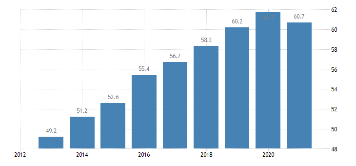 ireland employment rate from 55 to 64 years eurostat data