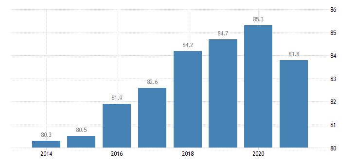 ireland employment rate tertiary education levels 5 8 eurostat data