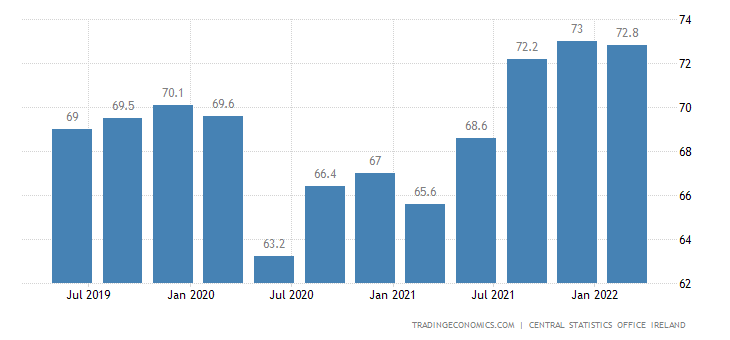 Ireland Employment Rate