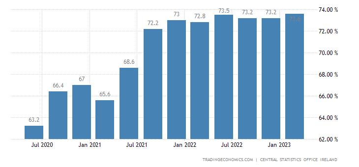 Ireland Employment Rate