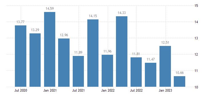 ireland employment real estate activities eurostat data