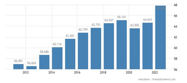 ireland employment to population ratio 15 plus  male percent wb data