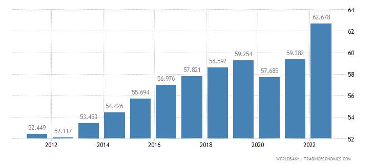 ireland employment to population ratio 15 plus  total percent wb data