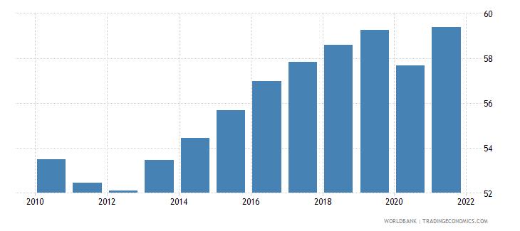 ireland employment to population ratio 15 total percent national estimate wb data