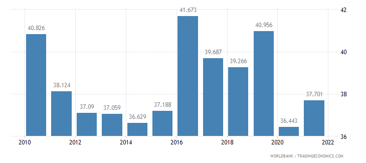 ireland employment to population ratio ages 15 24 female percent wb data