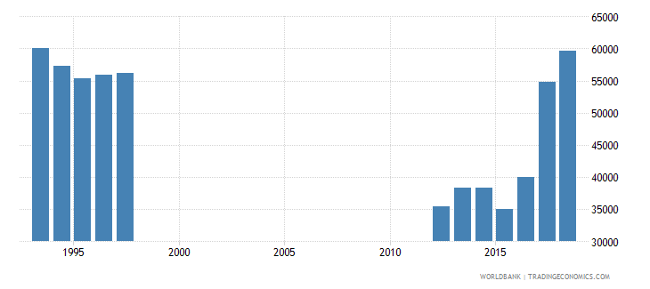 ireland enrolment in pre primary education female number wb data