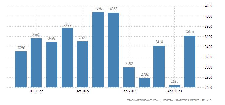 Ireland Existing Home Sales