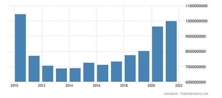 ireland expense current lcu wb data