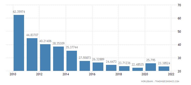 ireland expense percent of gdp wb data