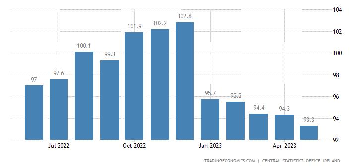 Ireland Export Prices