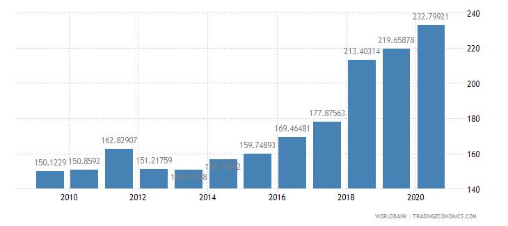 ireland export value index 2000  100 wb data