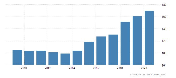ireland export volume index 2000  100 wb data