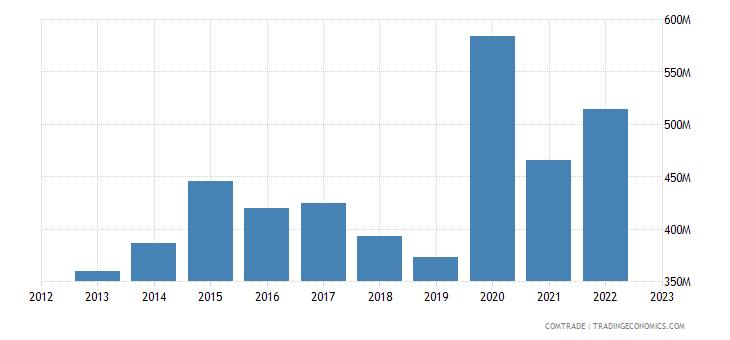 ireland exports articles iron steel