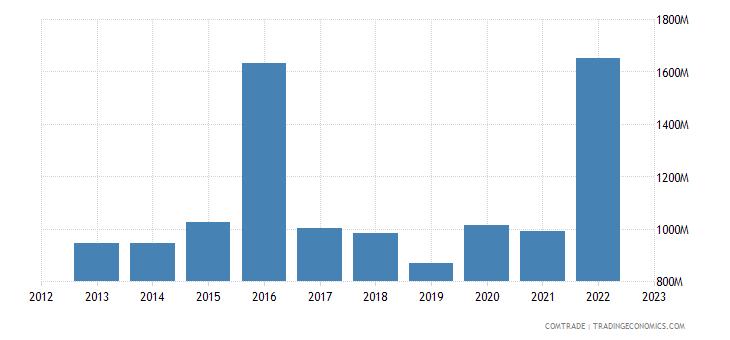 ireland exports australia