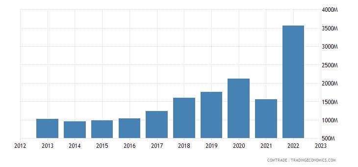 ireland exports canada