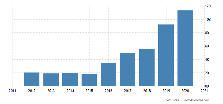 ireland exports china