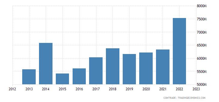 ireland exports france
