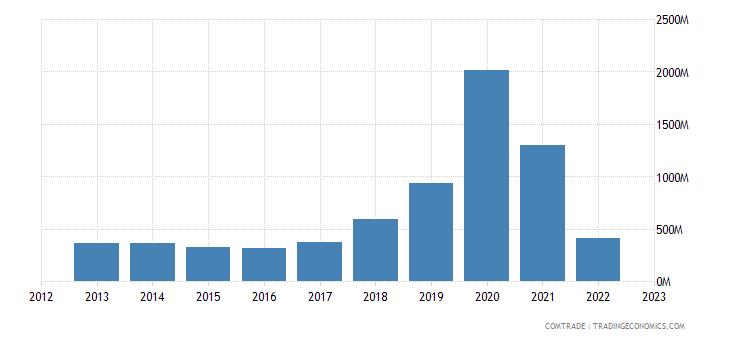 ireland exports greece