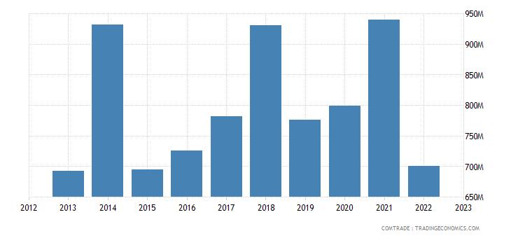 ireland exports hong kong