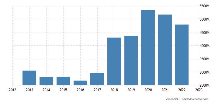ireland exports italy