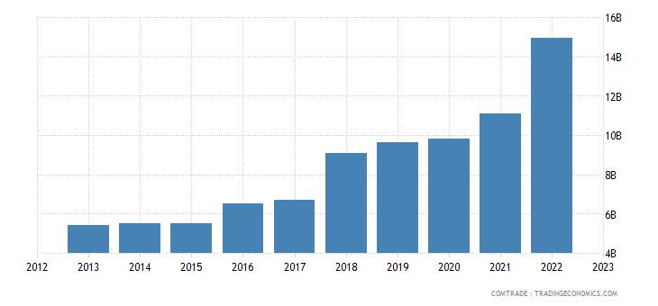ireland exports netherlands