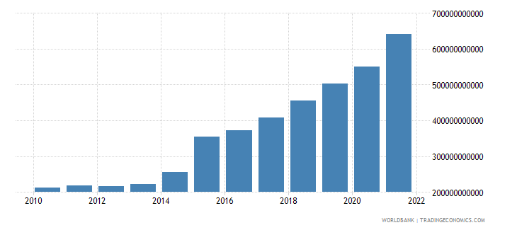 ireland exports of goods and services constant 2000 us dollar wb data