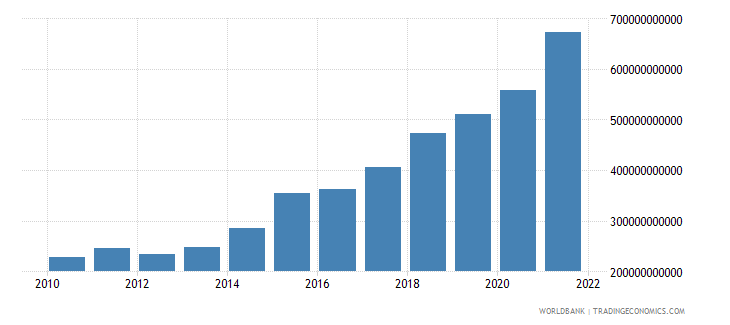 ireland exports of goods and services us dollar wb data