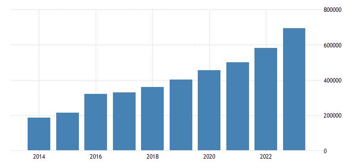ireland exports of goods services eurostat data