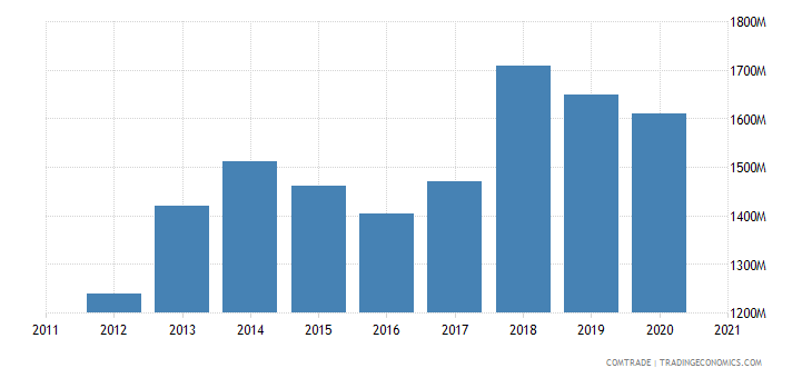 ireland exports plastics