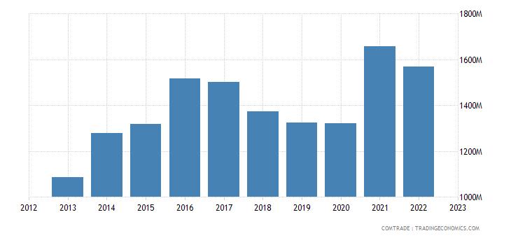 ireland exports poland