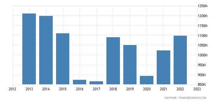 ireland exports sweden