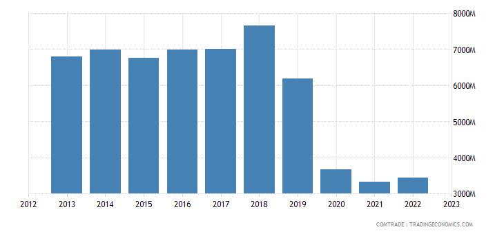 ireland exports switzerland