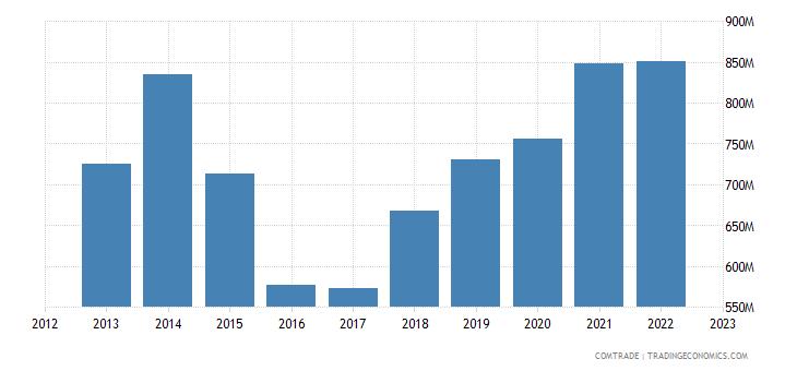 ireland exports turkey
