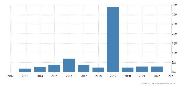 ireland exports zinc