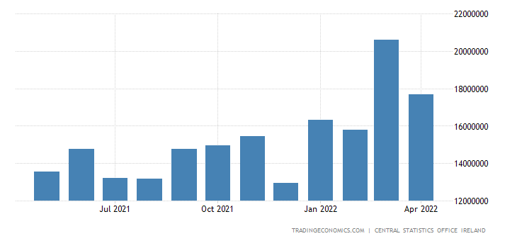Ireland Exports
