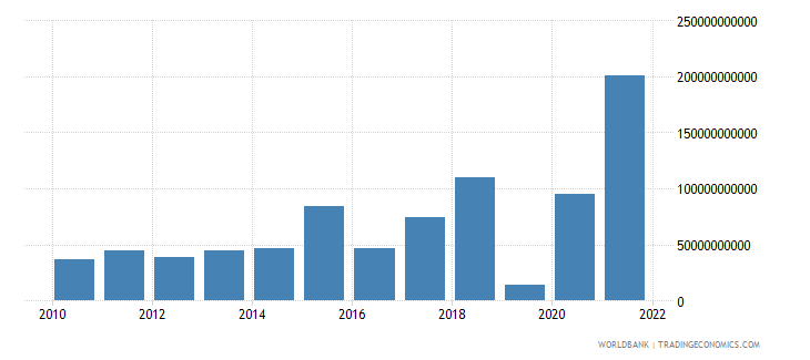 ireland external balance on goods and services us dollar wb data