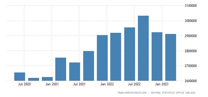 Ireland Gross External Debt