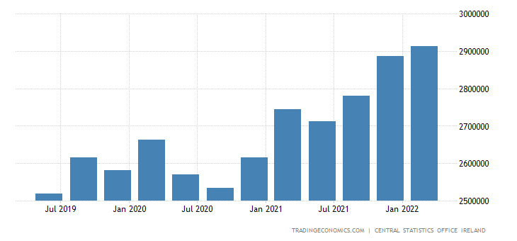 Ireland Total Gross External Debt