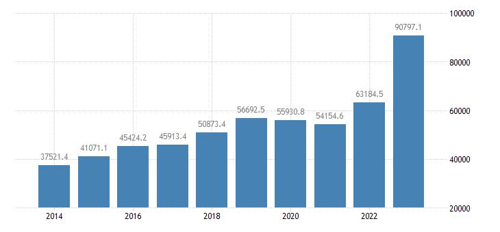 ireland extra eu trade imports eurostat data