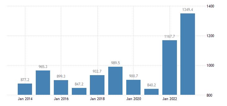 ireland extra eu trade of raw materials sitc 24 exports eurostat data
