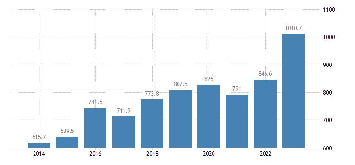 ireland extra eu trade of raw materials sitc 24 imports eurostat data