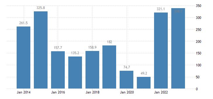 ireland extra eu trade of raw materials sitc 24 trade balance eurostat data