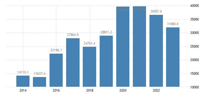 ireland extra eu trade trade balance eurostat data