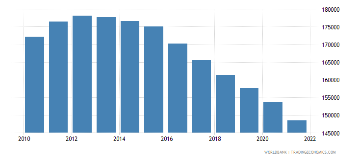 ireland female population 00 04 wb data