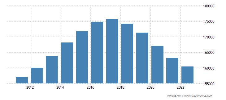 ireland female population 05 09 wb data