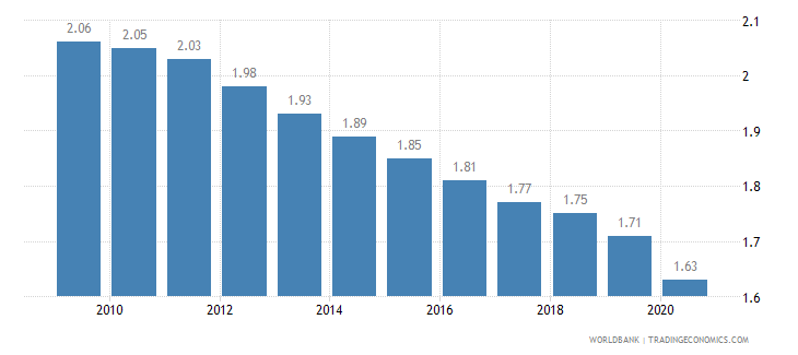 ireland fertility rate total births per woman wb data
