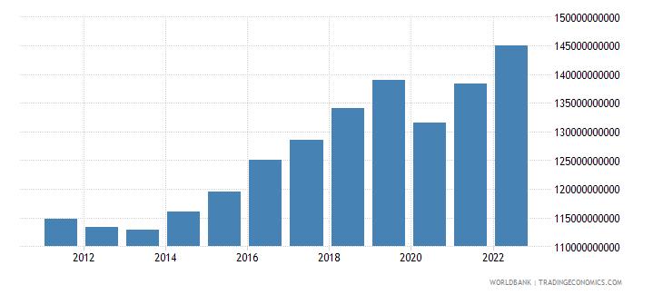 ireland final consumption expenditure constant lcu wb data